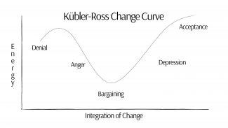 The Kübler-Ross Change Curve shows the general emotions one may go through when processing change: Denial, Anger, Bargaining, Depression and Acceptance